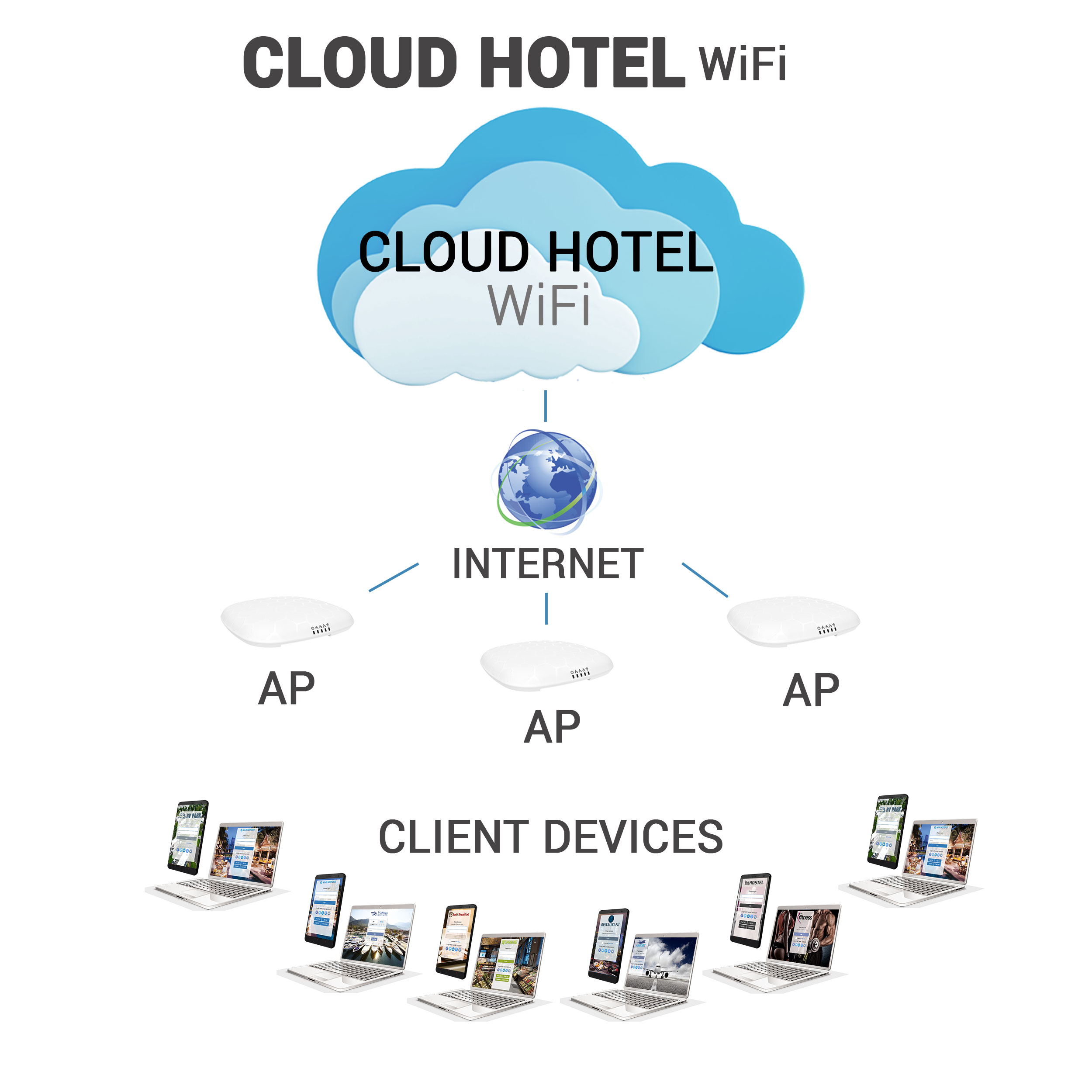 Cloud Hotel WiFi
