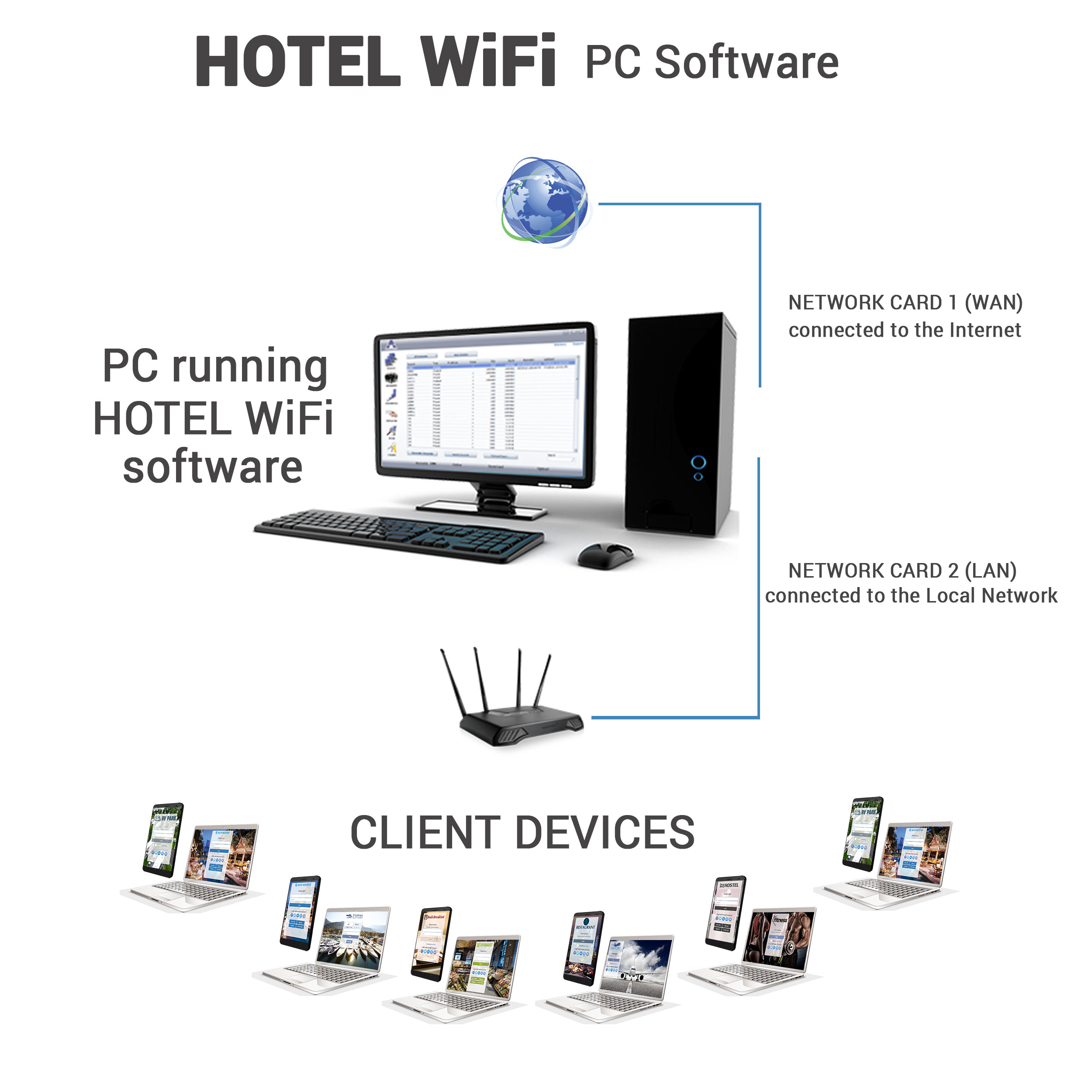 Hotel WiFi PC software